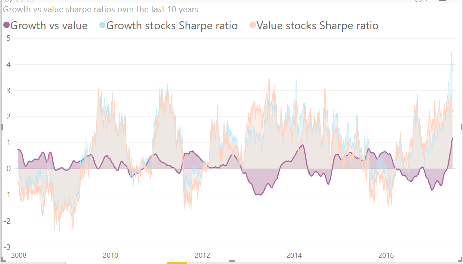 Growth vs value stocks sharpe ratio over 10 years