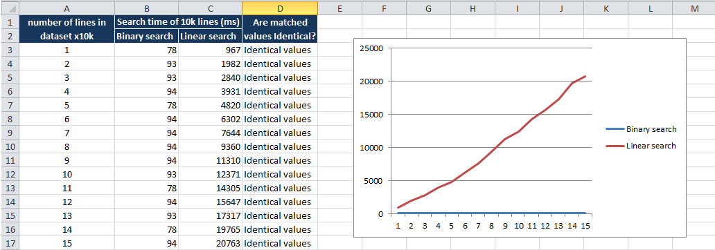 What is the best way to lookup specific data in a set of lines or