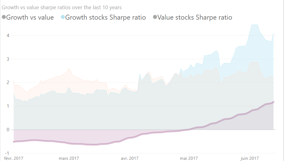 Growth vs Value stocks sharpe ratio in 2017